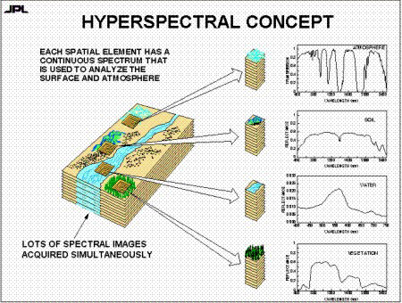 Diagram of the hyperspectral concept