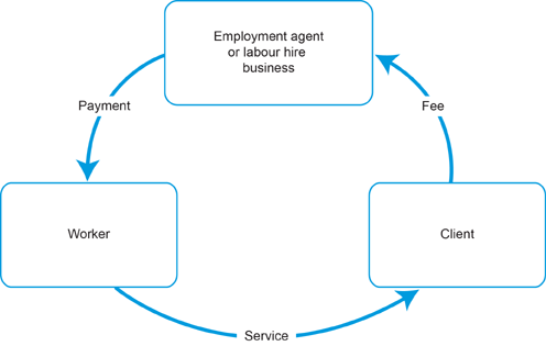 Diagram for payroll tax for employment agents
